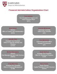 Harvard Chart Org Chart Financial Administration