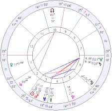 Egypt Horoscope Egypt Natal Chart Mundane Astrology