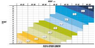 Hockey Stick Flex Chart Ice Hockey Stick Flex Chart Hockey Unlimited