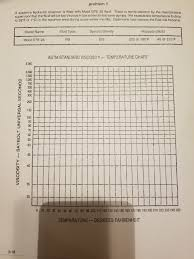 Temperature Maintenance Chart Solved Problem1 A Systems Hydraulic Reservoir Is Fifled