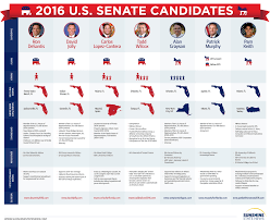 candidates for florida s u senate race still unknowns dr