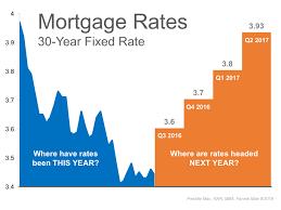Average Mortgage Current National Average Mortgage Rates