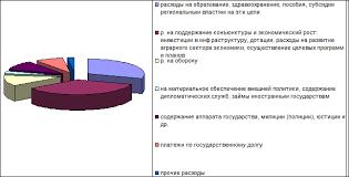 Реферат Внешний долг России проблемы его погашения Обслуживание государственного долга это выплаты процентов по нему и выплаты основных сумм долга Обслуживание долга одна из форм расходов