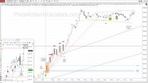 5 Minute Chart Day Trading Day Trading The E Mini 5 Min Chart With Price Action Setups