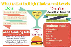 High Cholesterol Diet Guidelines Food Tips Ayur Times