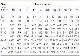 Gastite Csst Sizing Chart Propane Gas Propane Gas Line Sizing