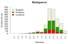 Bubonic Plague Chart Black Death Strikes Back With A Vengeance In Madagascar