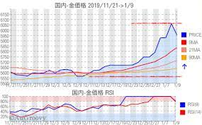 金 プラチナ 相場 チャート