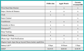 Garmin Wearable Comparison Chart Comparing Fitness Trackers Garmin Apple And Fitbit