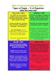 4 Personality Types Chart 4 Color Personality Chart Bedowntowndaytona Com