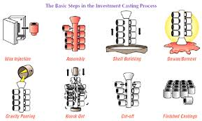 Investment Casting Investment Casting Process Sand Casting Investment