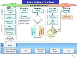 Flow Chart Format In Word Mesmerizing Lean Six Sigma Flow Chart Template Archives Robot Free Templates For
