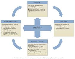 Balanced Scorecard What Is A Bsc Tips And Examples