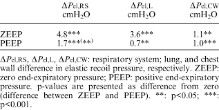 difference in elastic recoil pressure