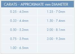 The Four Cs The 4 Cs Diamond Cut Color Clarity Carat