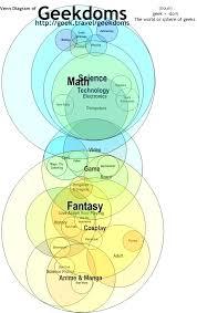 nerd geek dork venn diagram dork nerd diagram cashewapp co