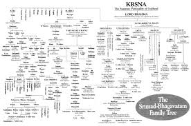 Mahabharata Family Tree Chart Pdf In Hindi Ramayana Mahabharata Dynasties From Manu Ramanis Blog