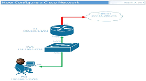 How To Create A Cisco Network Diagram In Visio - Youtube