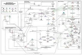 I2 Analysis And Chart De Vere Intellica