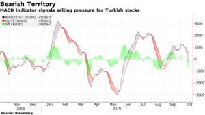 Charts Show Bearish Signs On Turkish Stocks As Rout