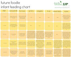 Introducing New Foods To Baby Chart Infant Feeding Schedule From The Ground Up Wellness