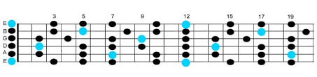 How To Read Guitar Scale Charts Learn Guitar Scales In 8 Easy Steps