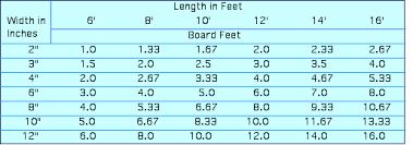 Precise Timber Board Feet Chart Lumber Measurement Chart