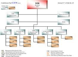 Organizational Chart G B M Spa