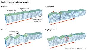 The richter magnitude scale , or more correctly local magnitude m l scale, assigns a single number to quantify the amount of seismic energy released by an earthquake. Earthquake Earthquake Magnitude Britannica