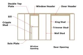 Window Header Size Chart Headers For Windows And Doors