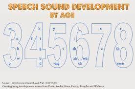 Image Result For Speech Sound Development Chart Asha