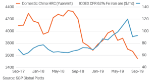 Hrc Steel Price Chart China Macro And Metals Steel Exporters Target China Amid