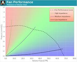 How To Read A Fan Curve Chart Fan Testing Methodology The Corsair Sp Static Pressure