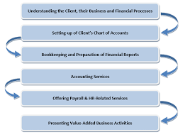 Hr Payroll Process Flow Chart Blue Marin Management Consultantcies Accounting Payroll