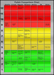 Meguiars Cutting Compound Chart 17 Always Up To Date Car Polish Comparison Chart