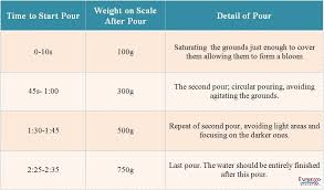 Pour Over Coffee Ratio Chart Chemex Pour Over Tips And Tricks How To Use Espresso