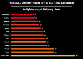 corruption and the fate of the people who make your clothes