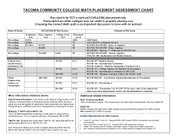Math Accuplacer Score Chart Tacoma Community College Math Placement Assessment Chart