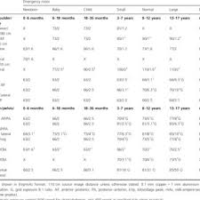 Pediatric Technique Chart Distal Extremity Exposure Chart Version 2 2 11 December