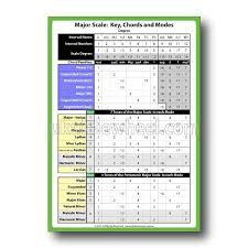 Ukulele Scales Modes Chords In Key Chart