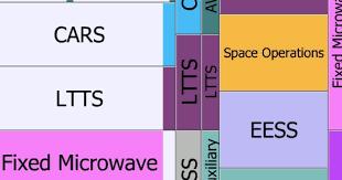 To Explain The Broadcast Spectrum Fcc Unveils Cool