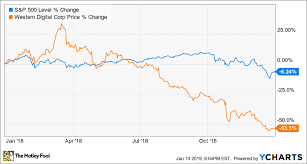 Wdc Stock Chart Why Western Digital Corporation Stock Fell 53 5 In 2018