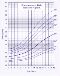 Cdc Down Syndrome Growth Chart Body Mass Index Reference Charts For Individuals With Down