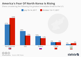 Chart Americas Fear Of North Korea Is Rising Statista