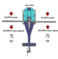 how helicopters work what dis symmetry of lift means is when the rotor system is experiencing the same conditions all around the perimeter of the rotors arc all things are