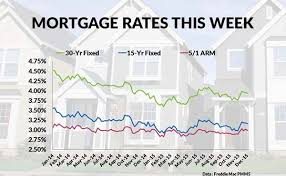 Mortgage Rates This Week Chart Current Mortgage Interest Rates And Chart Chart