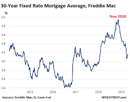 Lower Mortgage Rates No Relief For U S Home Sales Seeking