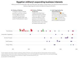 Under Sisi Firms Owned By Egypts Military Have Flourished