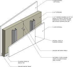 Eco Friendly Construction Jetson Green Sustainable Cafquiet Studless Wall System Provides