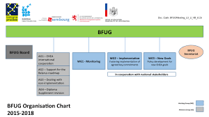 Miti Organization Chart Working For The Bologna Process After Yerevan 2015 Enqa